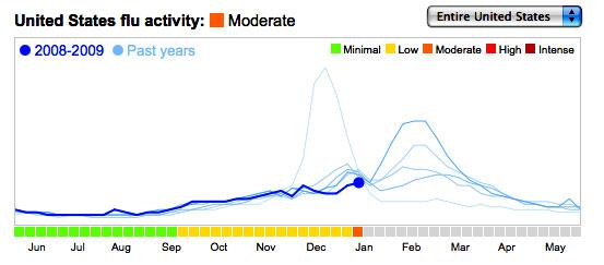 captura de pantalla de la gráfica que se ofrece en estos momentos
